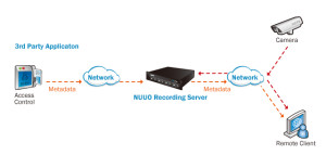 NUUO TCP/IP Receiver